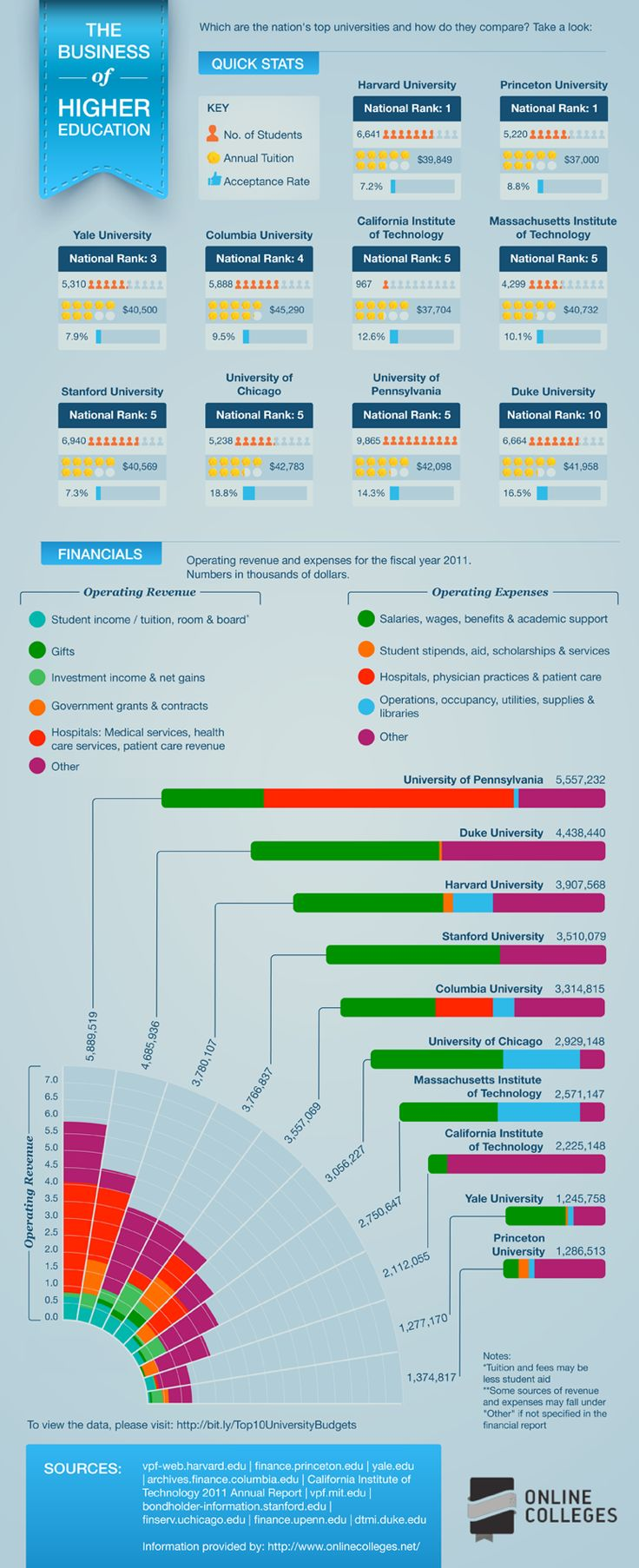 best images about education teaching technology break out the balance sheet the business of higher education infographic