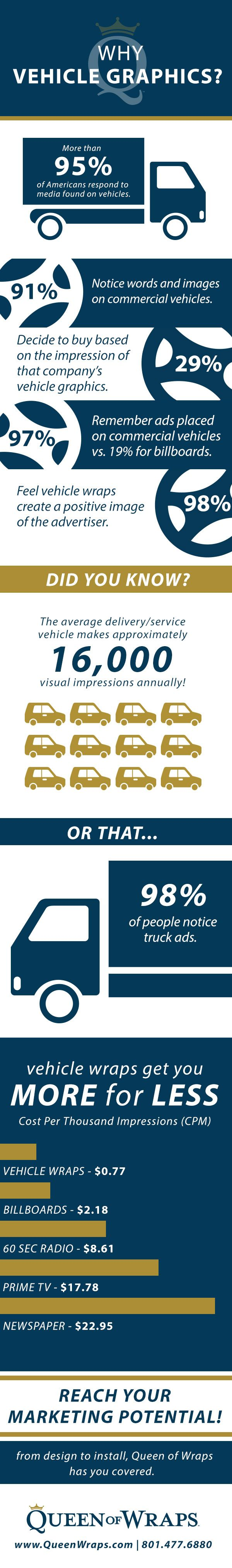 http://www.queenofwraps.com/advertising-vehicle-wraps/ See all of the reasons that having a car wrap in Utah will help benefit your business. Vehicle wraps provide the largest market coverage at the lowest CPM.