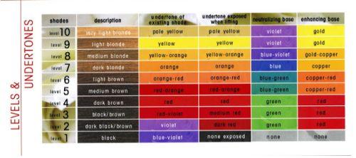 wella color charm chart - Google Search