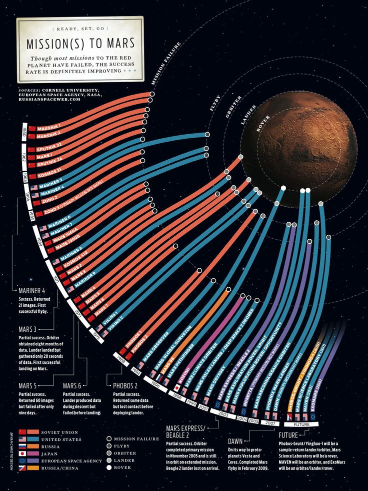 Mission(s) to Mars by Bryan Christie... Space missions to Mars have 52.4% failure rate overall.