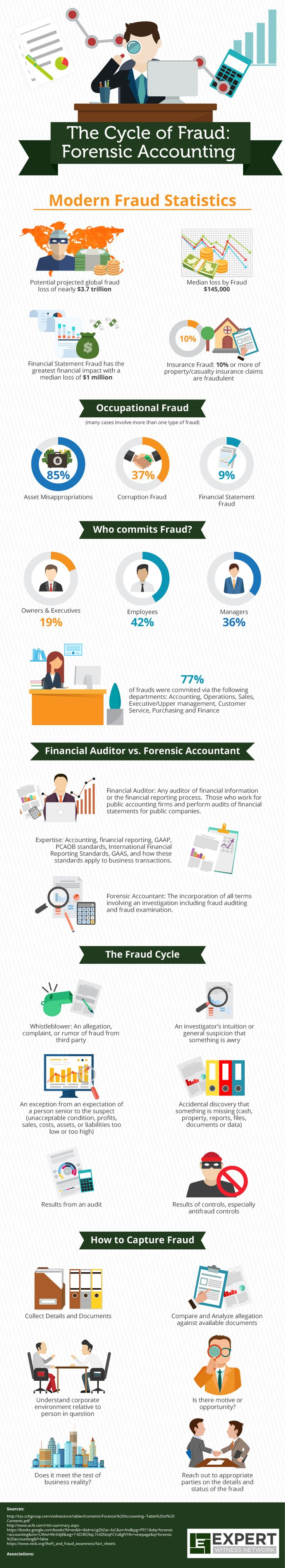 12 best accounting infographics images on pinterest accounting the revolution of forensic accountants and how they are battling against the cycle of fraud its easy to prove and start an investigation people try to get solutioingenieria Image collections