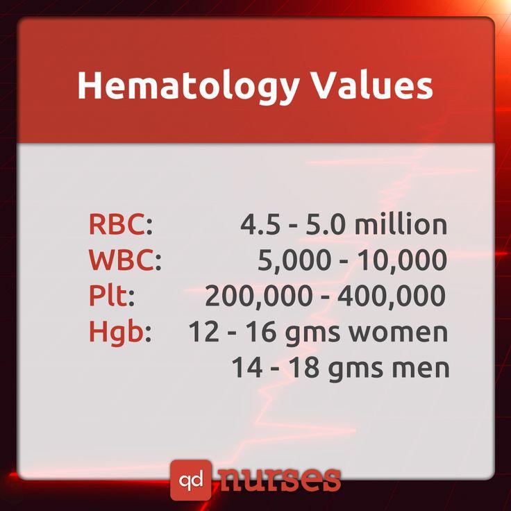 Hematology Values