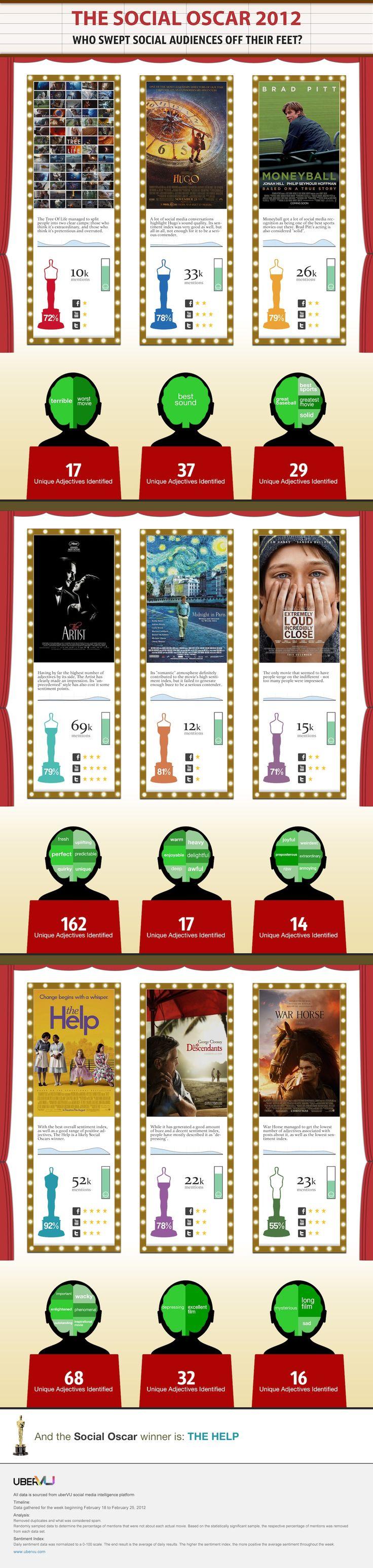 """The """"Social Oscars"""" vs the real Oscars."""