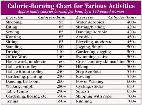 Calorie burning chart for various activities