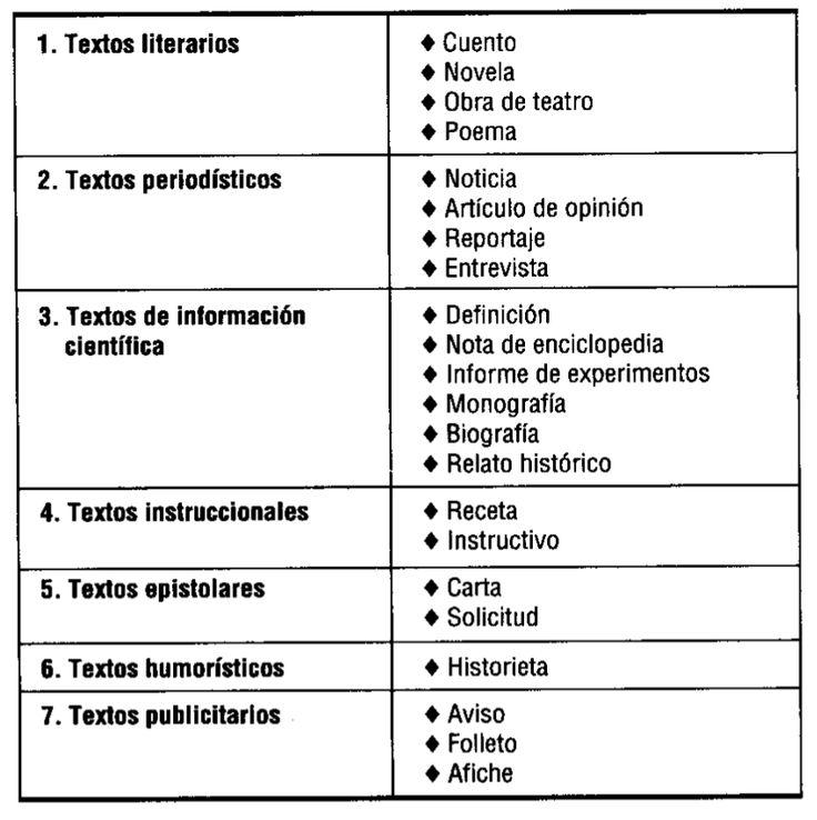 #Tipos de texto