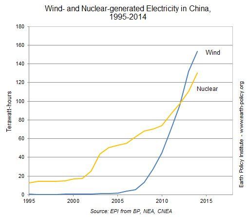ECO - L'éolien chinois plus productif que la totalité du nucléaire américain (2015)