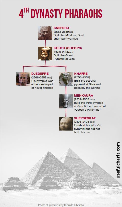 Family tree of the 4th dynasty Egyptian pharaohs.
