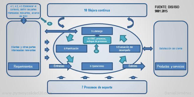 Los Principios de la calidad son fundamentales para el éxito de la implementación, mantenimiento y m