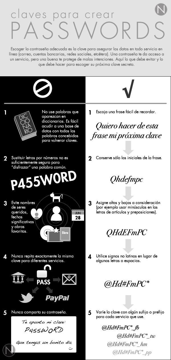 Keys to create passwords.  Claves para crear contraseñas.