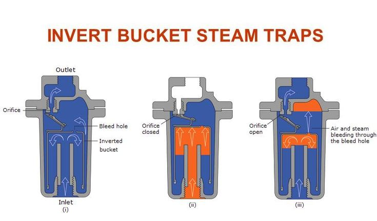 Steam Trap Types Working And Function Steam Boiler Steam Traps