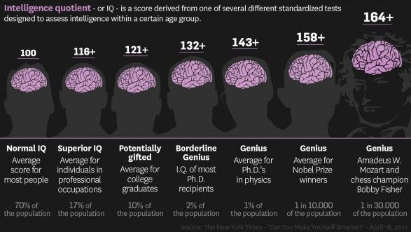 There are many standard IQ tests though and each have their own scoring system This infographic is an example of an incomplete scale based on some broad generalisations. The fact is if you score 95 you're also within the average IQ range - on most of the standard scalses. As for genius there's no doubt that Mozart was gifted but IQ tests hadn't even been invented in his day. Take a FREE Online Intelligence [IQ] Tests by following the link.