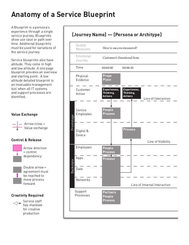 127 best service design images on pinterest service design notes about service design malvernweather Gallery
