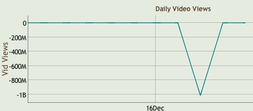 Daily Dot | YouTube strips Universal and Sony of 2 billion fake views