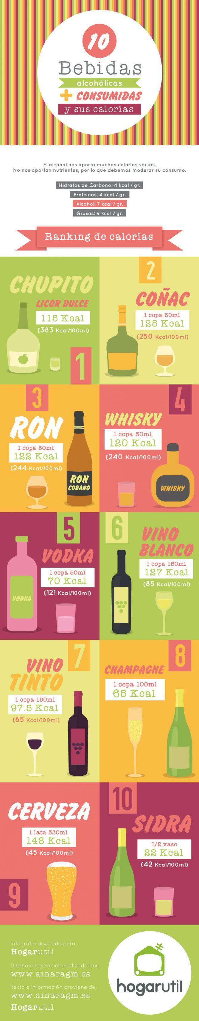 #infografia 10 bebidas con alcohol más consumidas y sus calorías by @ainaragm