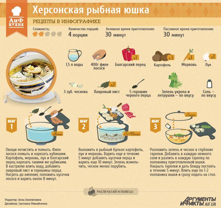 Рецепт в инфографике: херсонская юшка | Рецепты в инфографике | Кухня | АиФ Украина