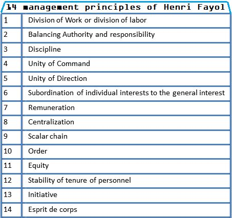 management analysis using classical theory and fayols functions of management One of the first schools of management thought, the classical management theory classical schools of management one of the first schools of management thought henri fayol, mary parker follett.