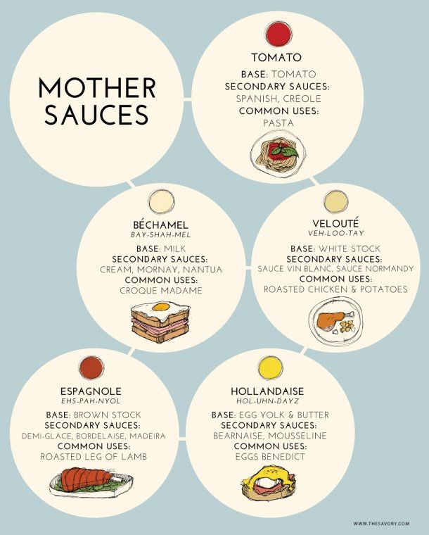Master These Mothers: Learn How to Make the 5 Classic Sauces by thesavory #Infographic #Sauces