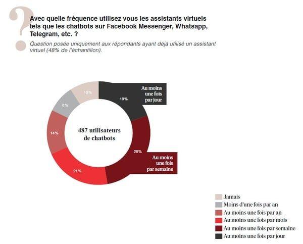 [Etude Bonial] 60% des Français sont intéressés par les #chatbots, même s'ils ne sont pas mûrs pour effectuer des transactions commerciales.Pour 36% des sondés, la compréhension précise de ce qu'ils demandent est LE point d'amélioration prioritaire qui doit être apporté aux assistants virtuels qu'ils ont testé. Les réponses générées par ces chatbots devraient être plus précises pour 26% des personnes interrogées