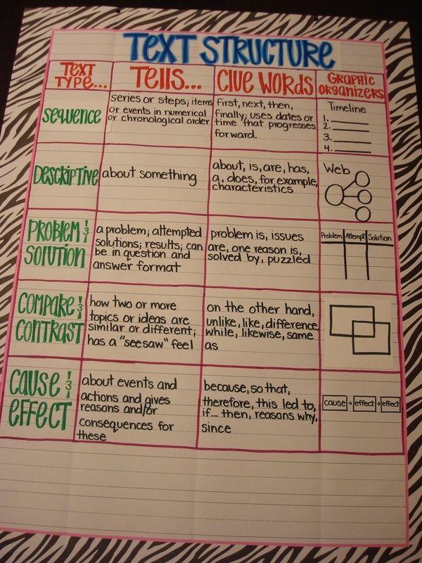 Nonfiction Text Structure Anchor Chart | Text Structure Anchor Chart by gayle | Teaching Reading Ideas