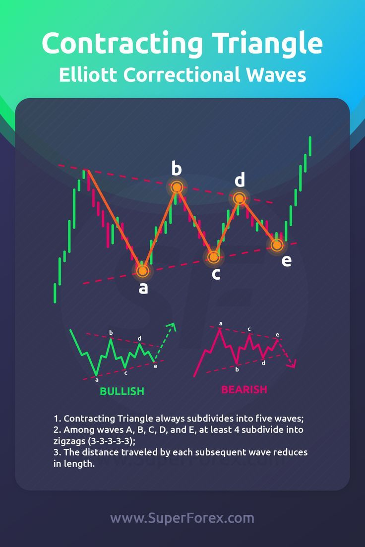 Pin On Options Trading Strategies