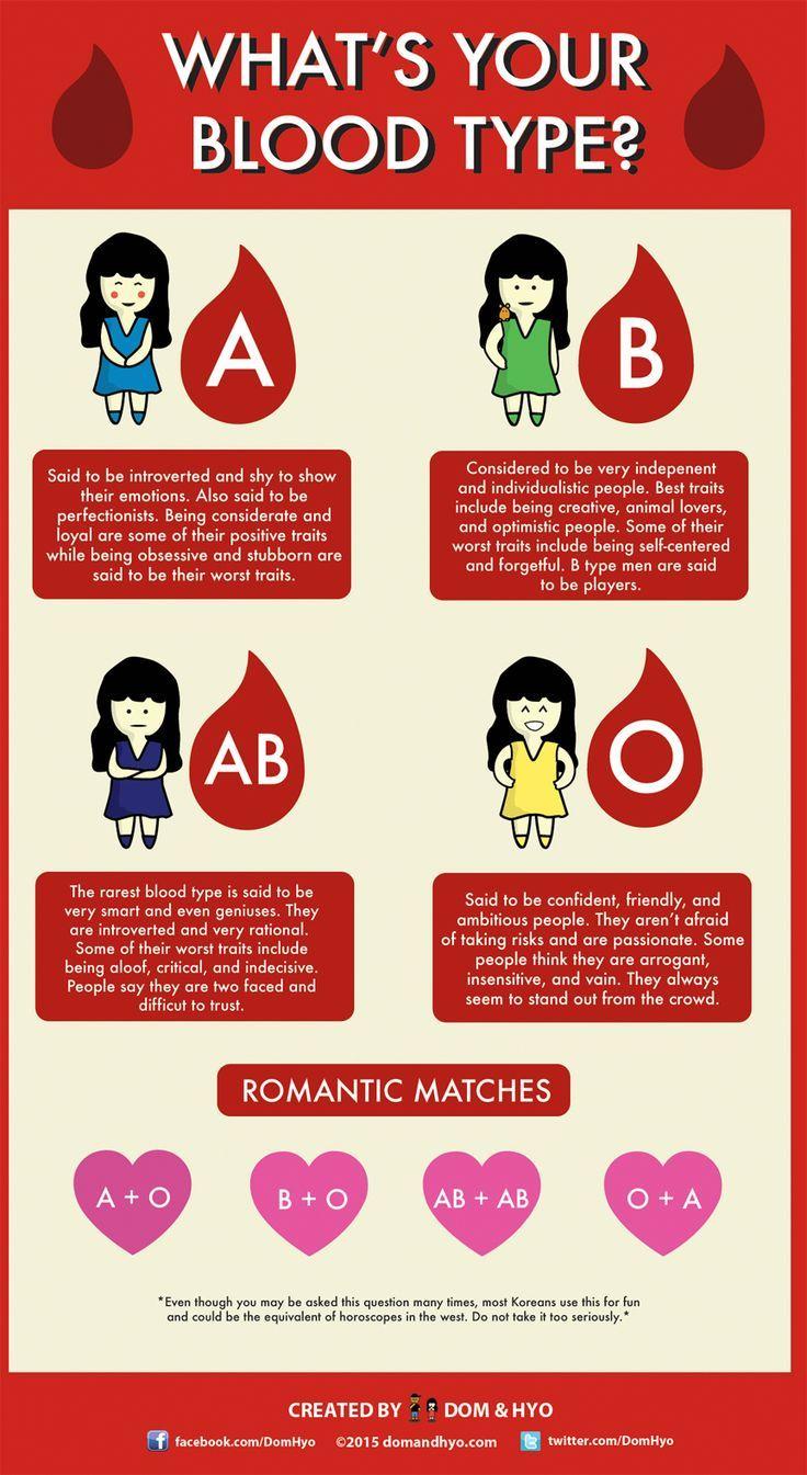 Japan dating blood type