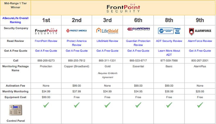 Top Home Security Systems Comparison Table: See which system offers what components and at what cost. Full Tables: http://www.asecurelife.com/home-security-systems-comparison/