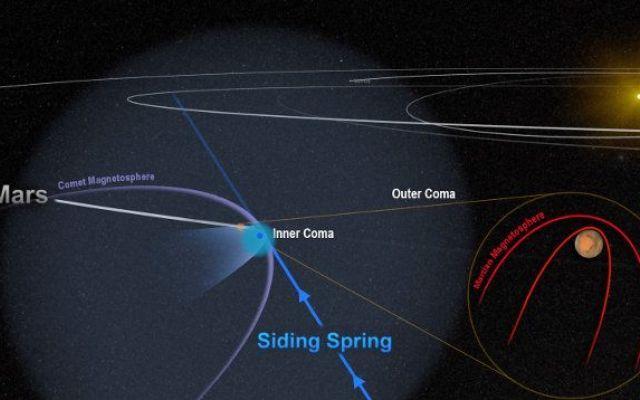 """Il passaggio ravvicinato della cometa C/2013 A1 Siding Spring portò il caos nella magnetosfera di Marte In un articolo pubblicato sulla rivista """"Geophysical Research Letters"""" vengono descritti gli effetti sul campo magnetico del pianeta Marte causati dal passaggio ravvicinato della cometa C/2013 A1. #maven #nasa"""