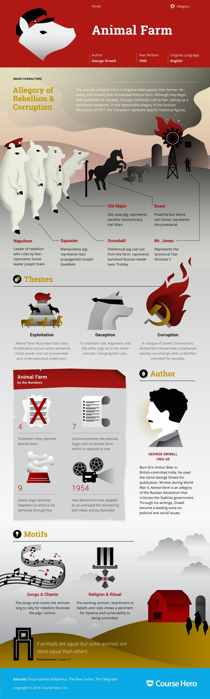 Animal Farm Infographic | Course Hero  || Ideas and inspiration for teaching GCSE English || www.gcse-english.com ||