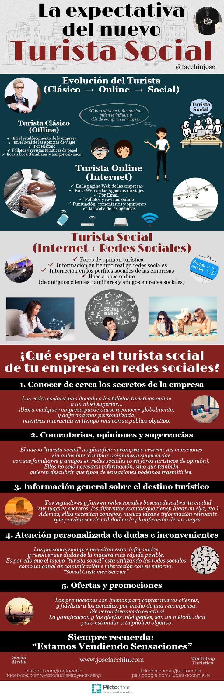 La expectativa del nuevo turista social  #Turismo + #Internet + #SocialMedia