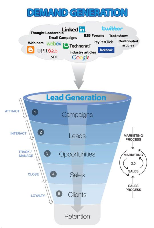 How Do You Use B2B Webinars For Demand And Lead Generation In The Sales Funnel? #infographic