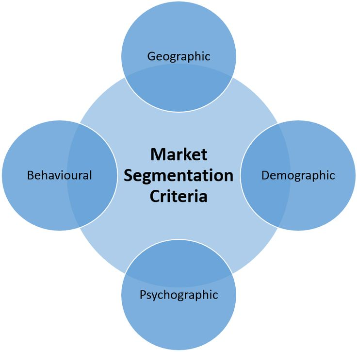 You must clearly segment markets using the right market segmentation criteria. Learn how to segment markets appropriately! At Marketing-Insider.