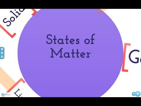 What is Solid ,What is Liquid , What is Gas  States of matter for Kids