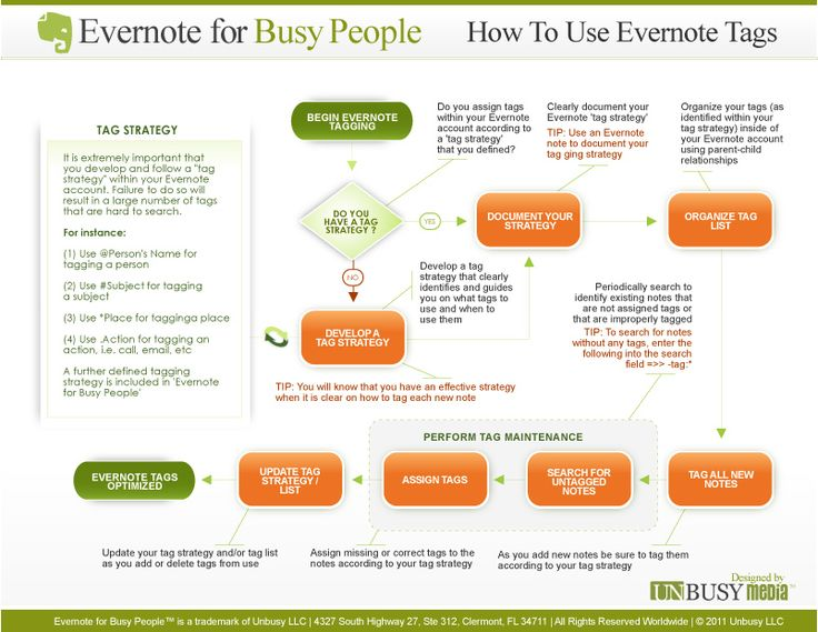 Evernote tag strategy