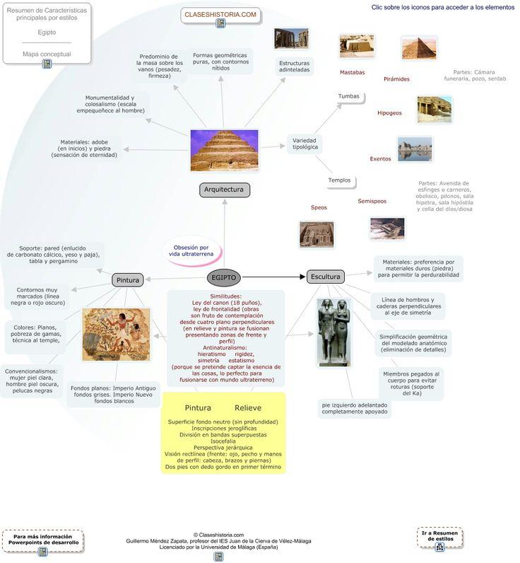 Mapa conceptual de Egipto. Visitar la página ¡ es interactivo!