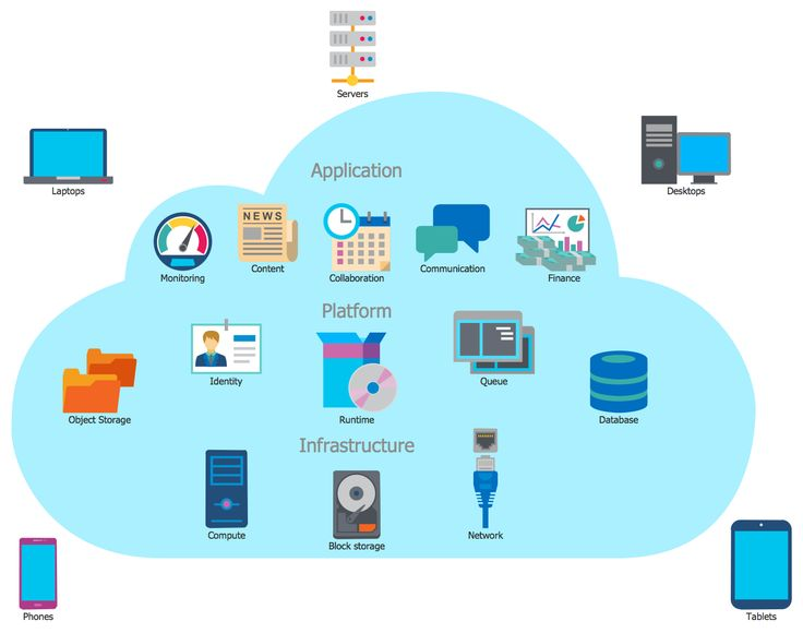 Best Computer And Networks  Cloud Computing Diagrams Images On