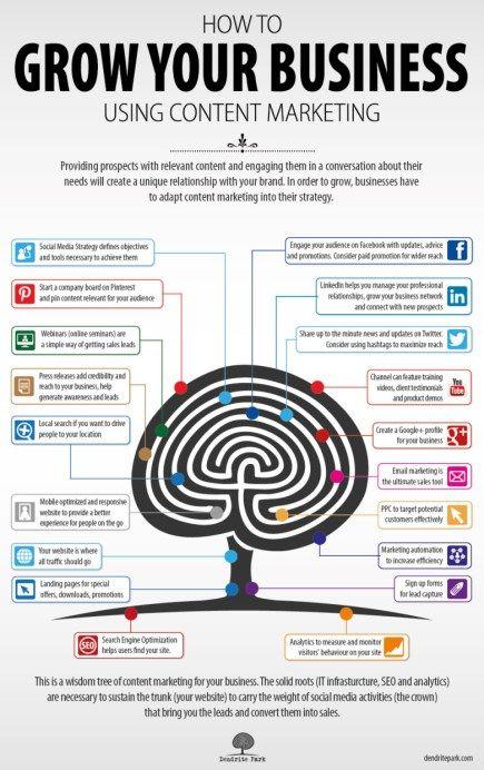 Social Media Marketing Success: Content Marketing image http socialbarrel com wp content uploads 2013 06 content marketing krphdo
