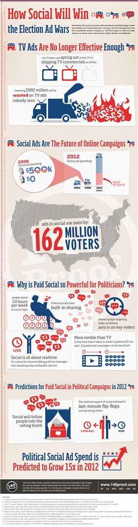 How Social Will Win the Election Ad Wars [Infographic]