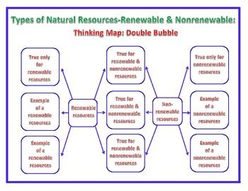 best renewable and non renewable energy images  renewable and nonrenewable energy resources essay examples essay about non renewable energy resources these carry away energy from the nucleus
