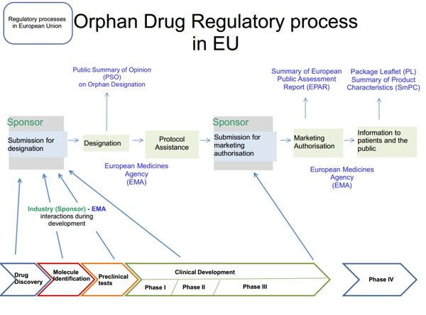 Orphan drug Regulatory Process in EU