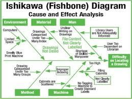 Картинки по запросу example Root Cause Analysis (RCA) using Ishikawa/Fishbone Diagrams