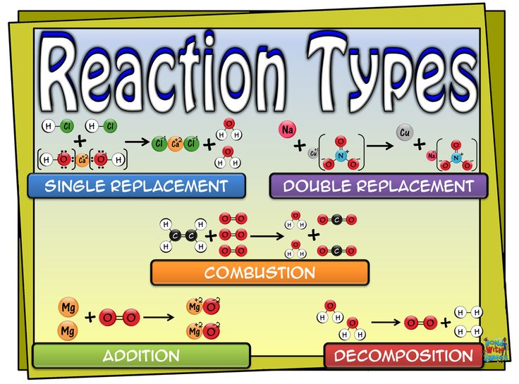 how to find types of chemical reactions