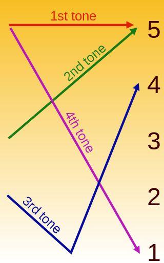 Les quatre tons du mandarin standard.