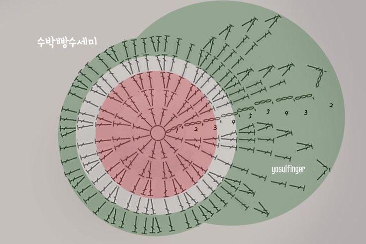 초보도 쉽게 코바늘 수세미 뜨기 수박빵수세미 도안 : 네이버 블로그