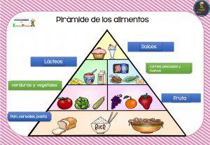 Las 25 mejores ideas sobre piramide alimentos en pinterest que es piramide alimenticia - Piramide alimenticia para ninos para colorear ...