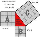 The Pythagorean theorem is related to the study of sides of a right angled triangle. It is also called as pythagoras theorem. The pythagorean theorem states that, In a right triangle, (length of the hypotenuse)2 = {(1st side)2 + (2nd side)2}.