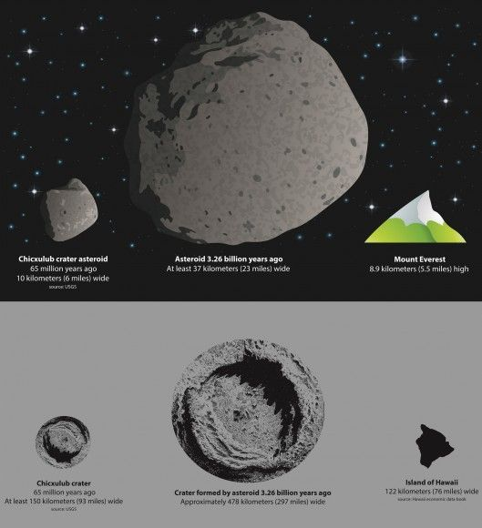 an analysis of the project one asteroid meteor or comet impact on the earth Some of it even recruited members of the public, as in the game-like project known as asteroid zoo [embedded content] a big part of that effort, and a lot of the funding behind it, came in 2013.