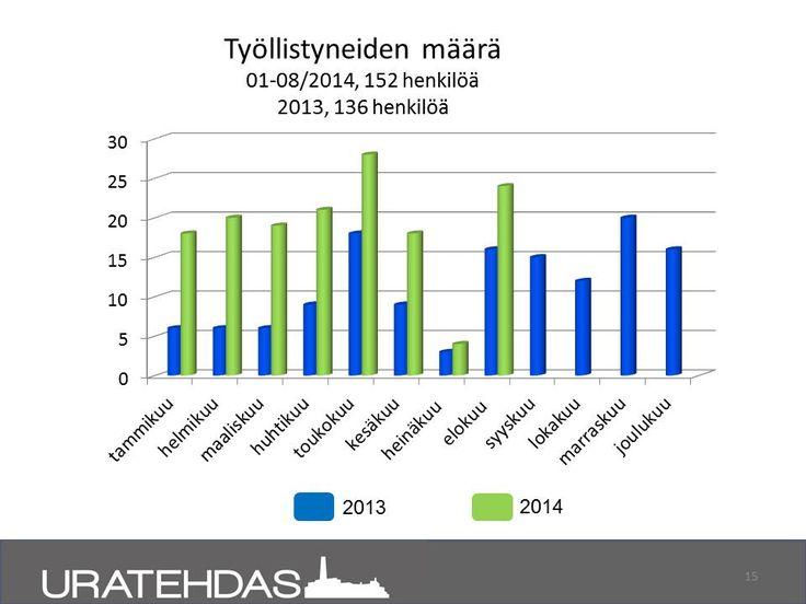 Seuranta 08/2014: Työllistyneiden määrä. Vertailuna 1-12/2013 ja 1-8/2014.