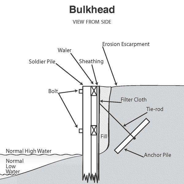 Shoreline Bulkhead - Bing Images