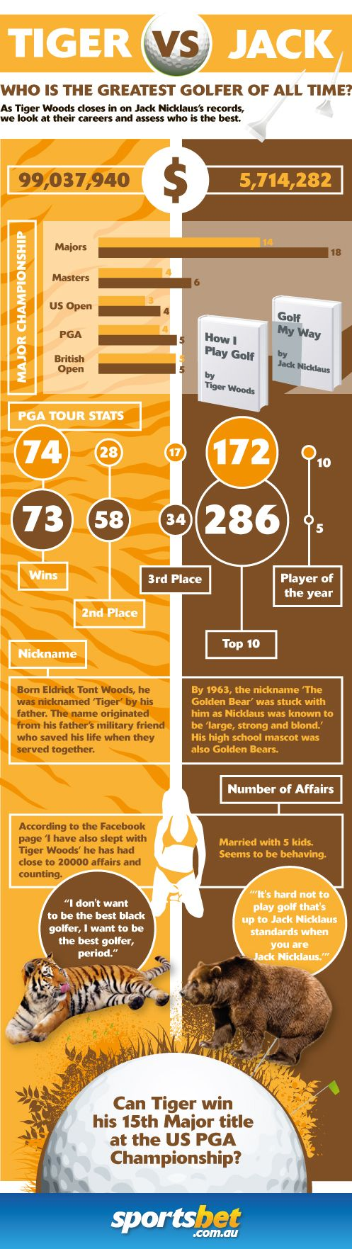 USPGA Championship - Infographic - Sportsbet.com.au