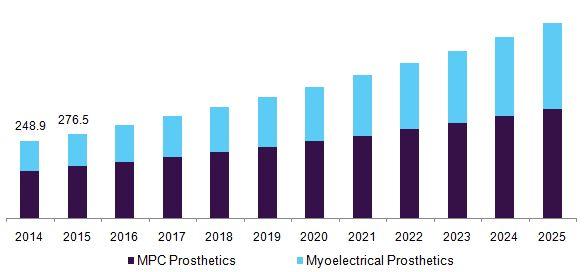 U.S. robotic prosthetics market